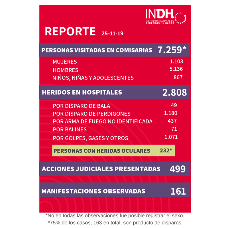 Reporte INDH 25.11.2019